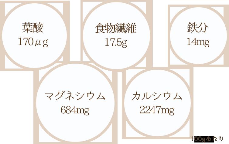 ごまプードル(ごまパウダー)100gあたりの栄養素
