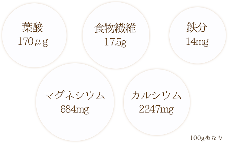 ごまパウダーの栄養バランス